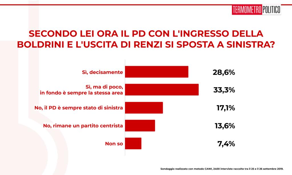 Sondaggio Termometro Politico 27 settembre 2019: oltre metà degli italiani ritiene che l'uscita di Renzi e l'entrata della Boldrini nel PD spostino almeno un po' il partito verso sinistra