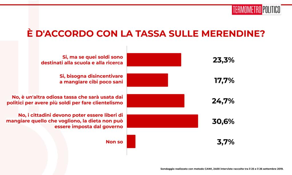 Sondaggio Termometro Politico 27 settembre 2019: il 5% degli italiani sondati da TP non è d'accordo con la tassa sulle merendine