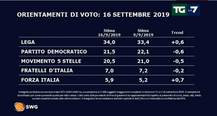 Sondaggi elettorali Swg, in ripresa Lega e Forza Italia
