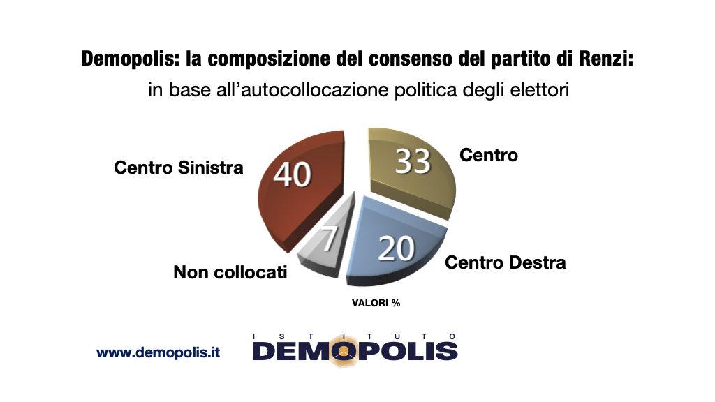 sondaggi elettorali demopolis, composizione consenso italia viva