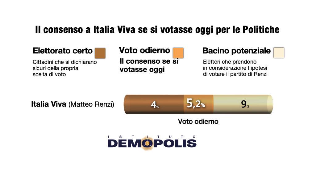 sondaggi elettorali demopolis, consenso italia via