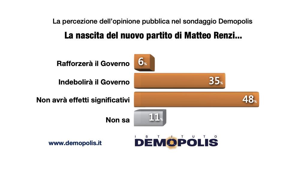 sondaggi elettorali demopolis, effetti governo scissione pd
