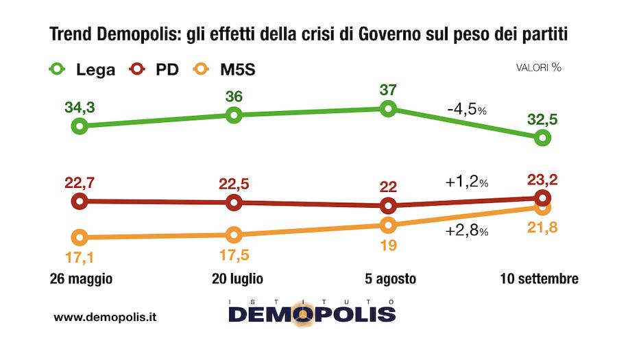sondaggi elettorali demopolis, trend
