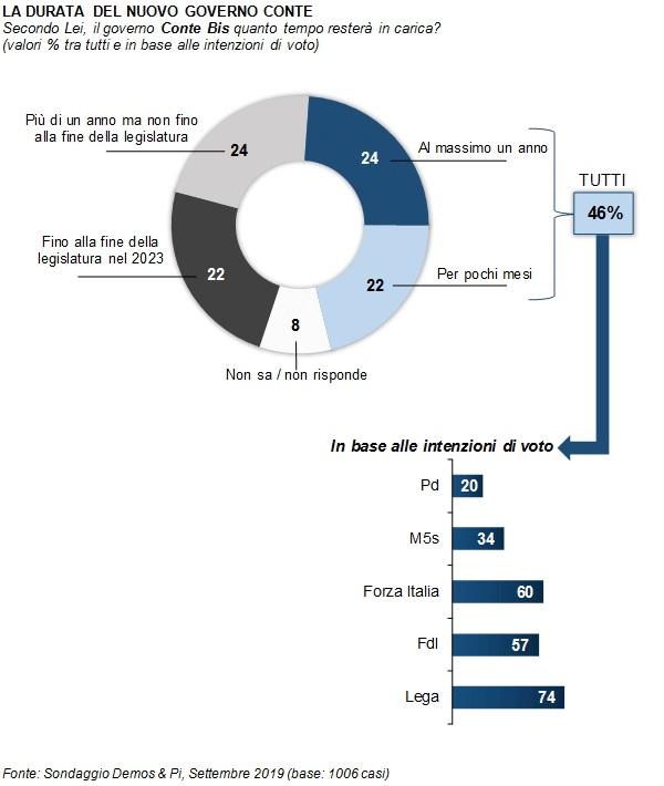 sondaggi elettorali demos, durata governo