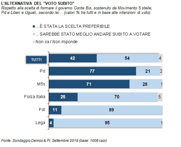 sondaggi elettorali demos, voto o governo