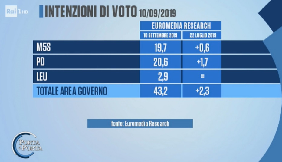 sondaggi elettorali euromedia, intenzioni voto governo