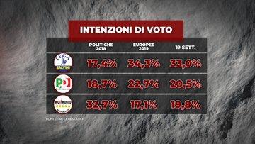 Sondaggi elettorali Index: governo M5S PD: gradimento basso