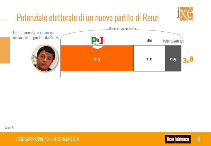 sondaggi elettorali ixè, partito di renzi