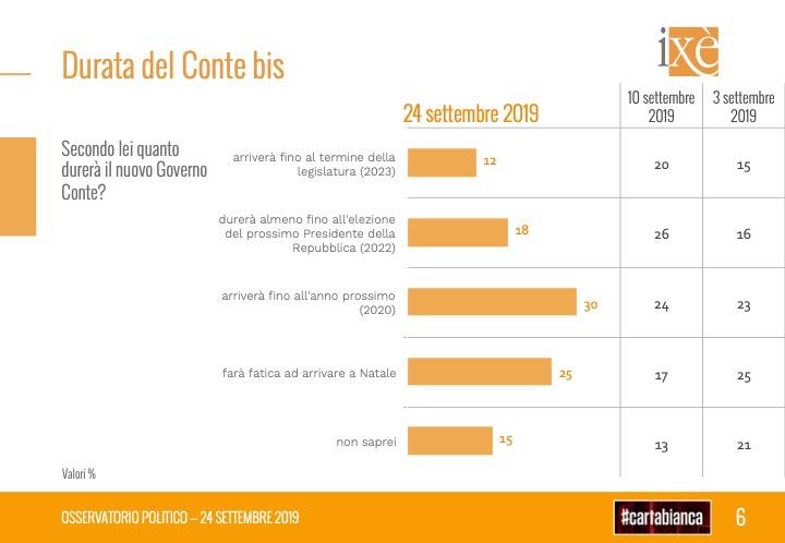 sondaggi elettorali ixe, durata governo