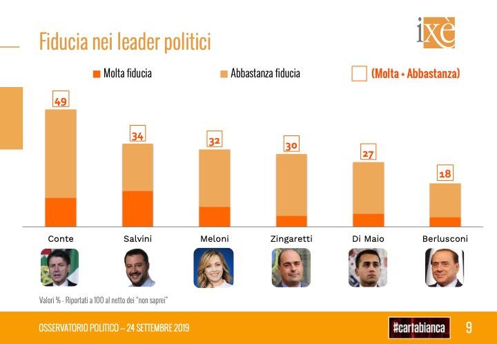 sondaggi elettorali ixe, fiducia leader