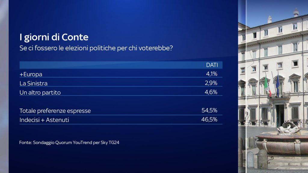 Sondaggi elettorali Quorum: Conte rafforzato dalla crisi. Crollo Lega