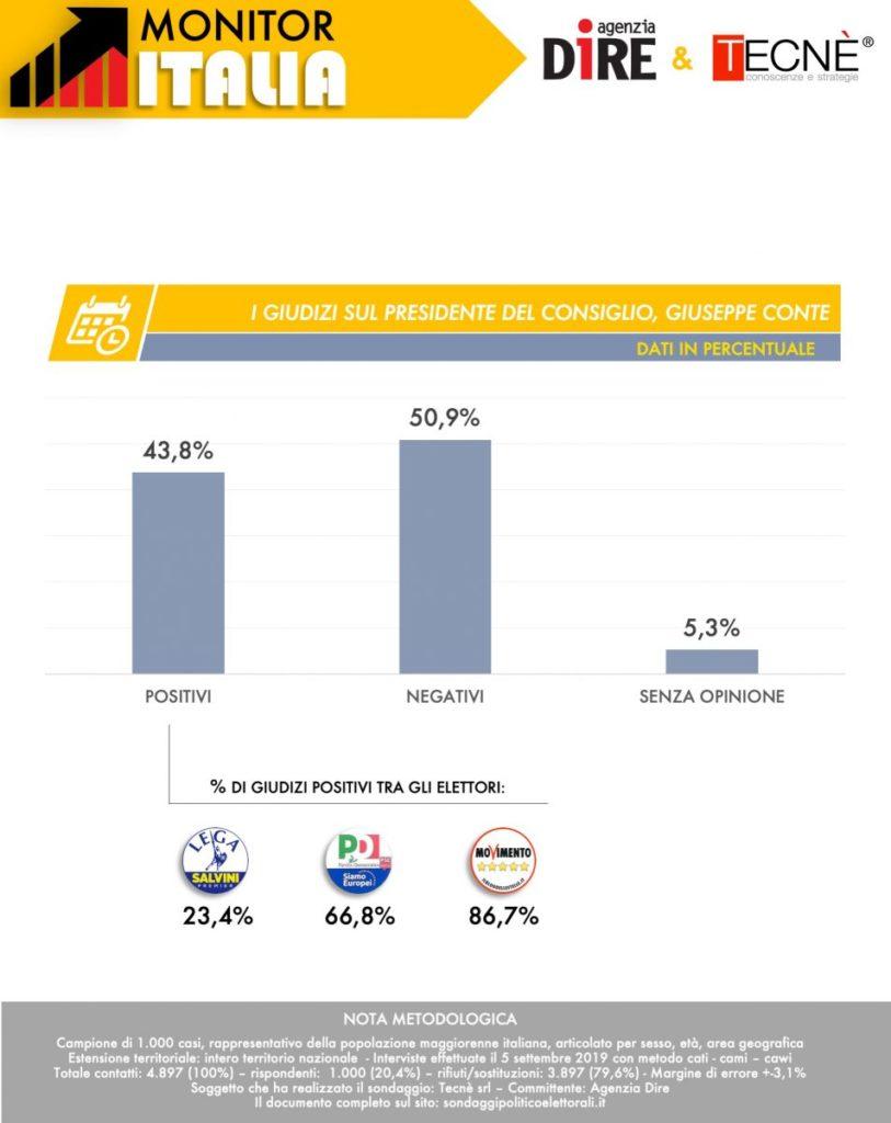 sondaggi elettorali tecne, conte