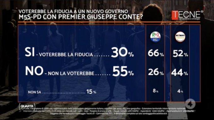 sondaggi elettorali tecne, fiducia conte bis