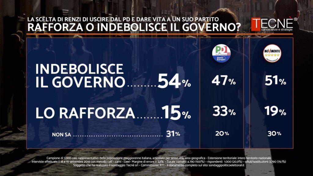 sondaggi elettorali tecne, fiducia governo