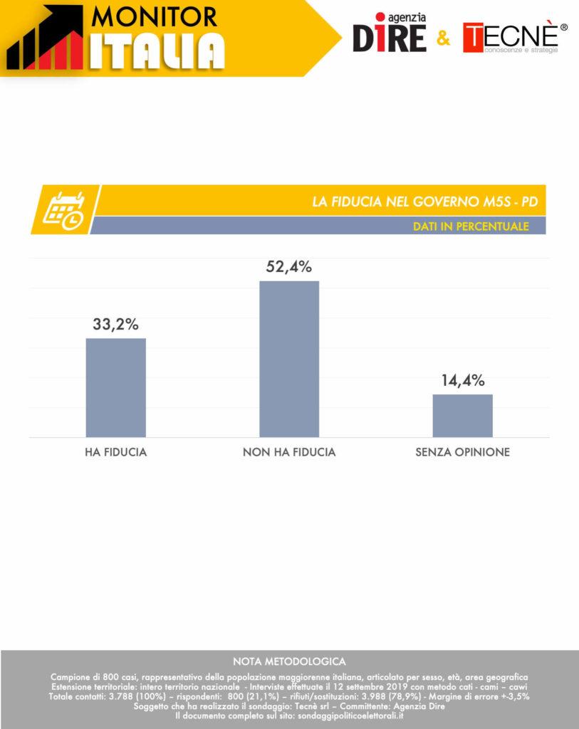Sondaggi elettorali Tecnè: la Lega torna a crescere, giù M5S