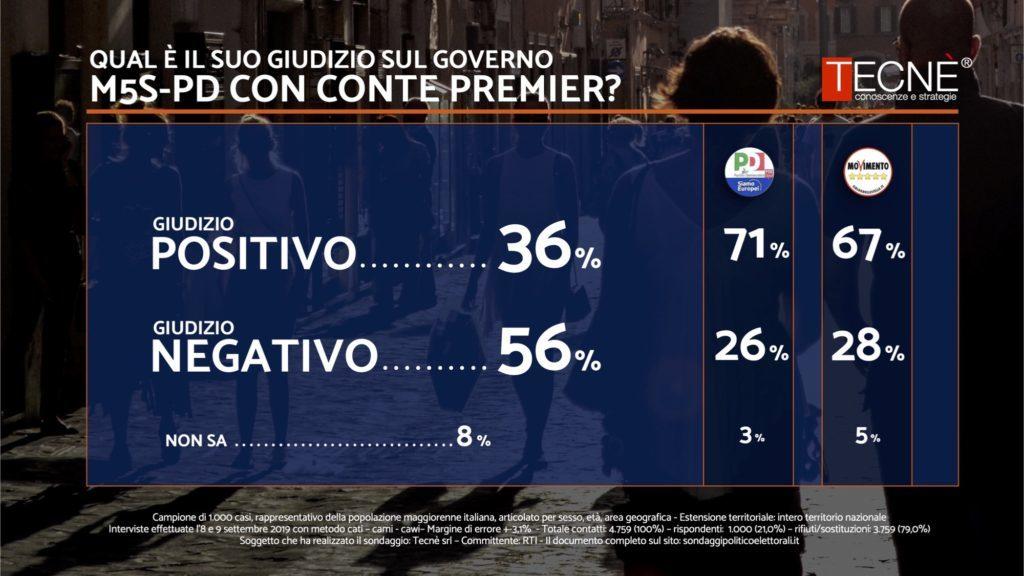 sondaggi elettorali tecne, governo