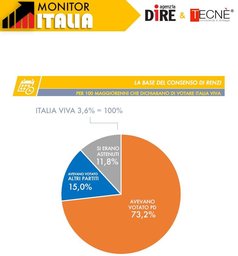 Sondaggi elettorali Tecnè: il divorzio Renzi Pd? Indebolisce