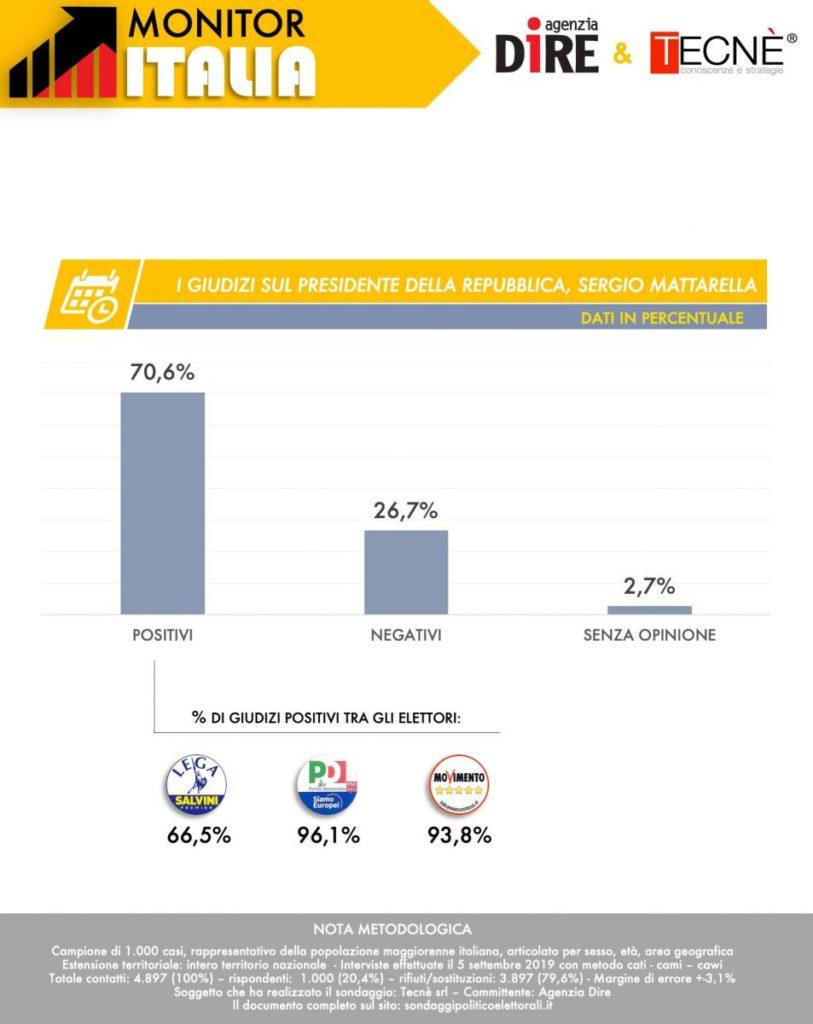 sondaggi elettorali tecne, mattarella