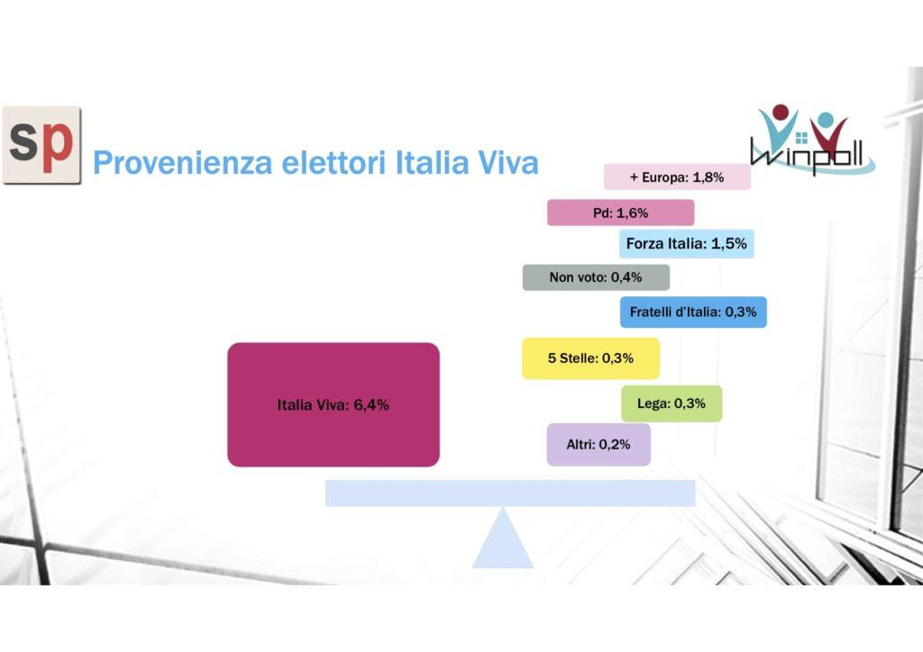 sondaggi elettorali winpoll, renzi