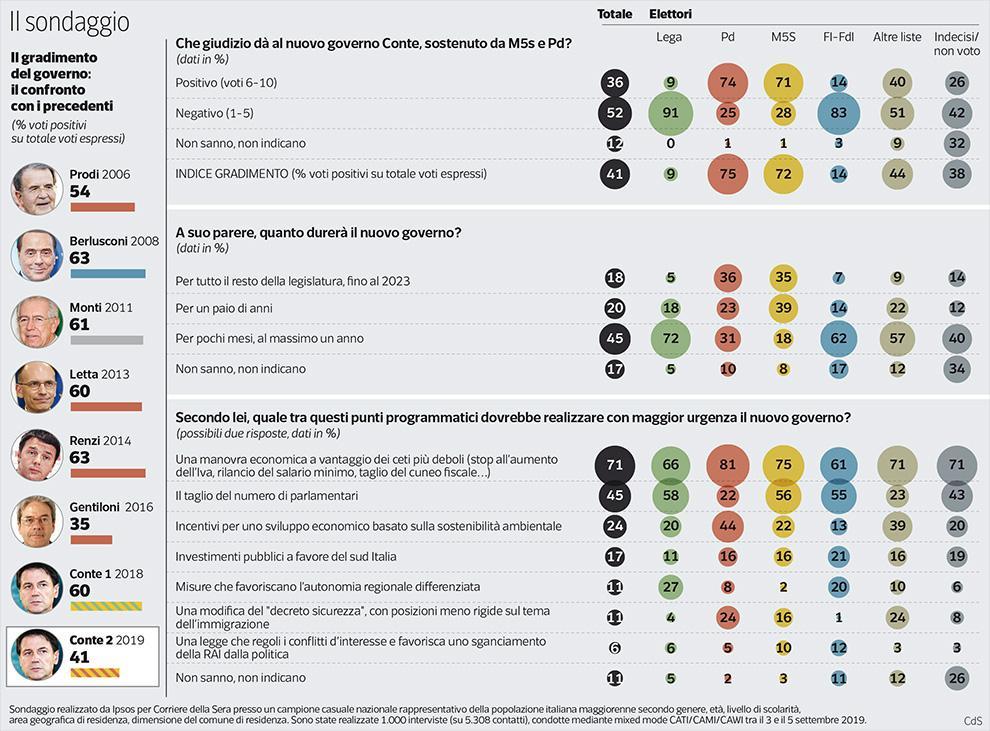 sondaggi politici Ipsos, nota metodologica