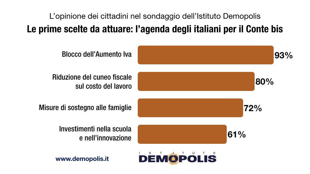 sondaggi politici demopolis, agenda politica