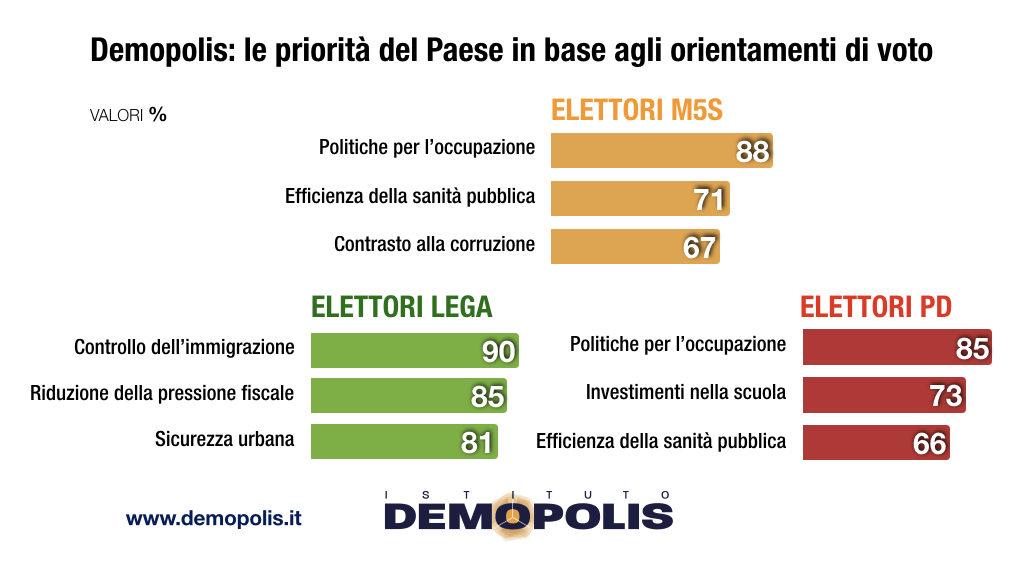 sondaggi politici demopolis, priorita elettorato