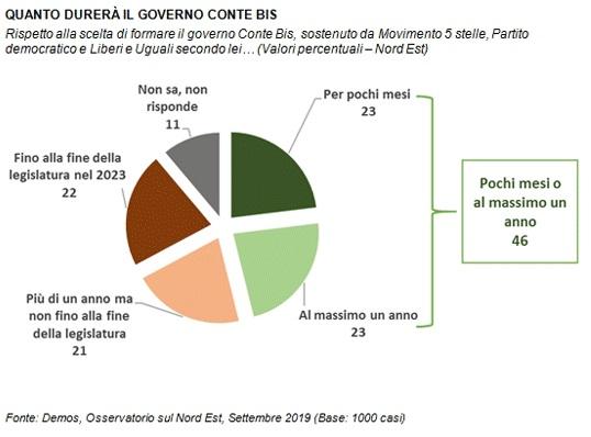 sondaggi politici demos, durata governo