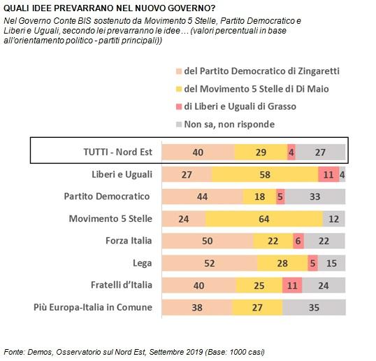 sondaggi politici demos, nuovo governo