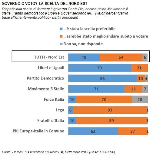 sondaggi politici demos, voto