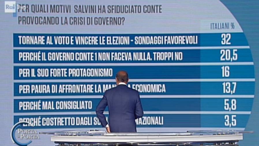 sondaggi politici euromedia, salvini voto