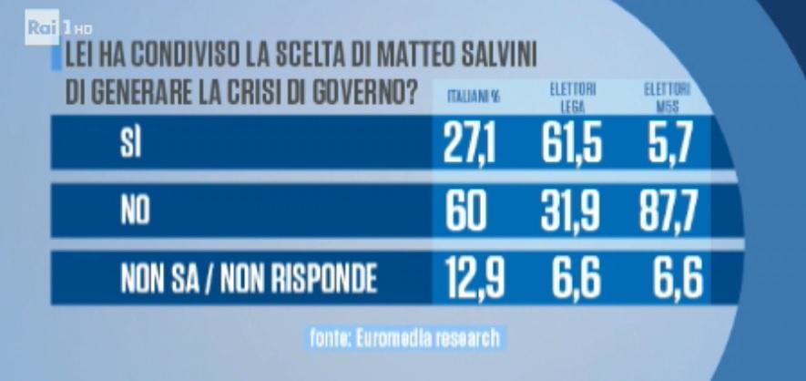 sondaggi politici euromedia, salvini