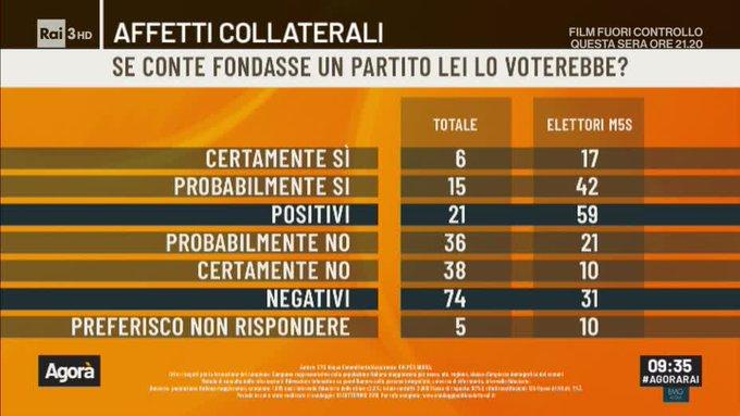 Sondaggi politici Noto: il partito di Renzi raccoglie appena