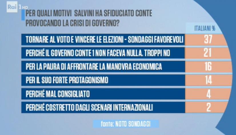 sondaggi politici noto, salvini fiducia