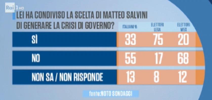 sondaggi politici noto, salvini