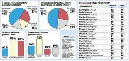sondaggi politici noto