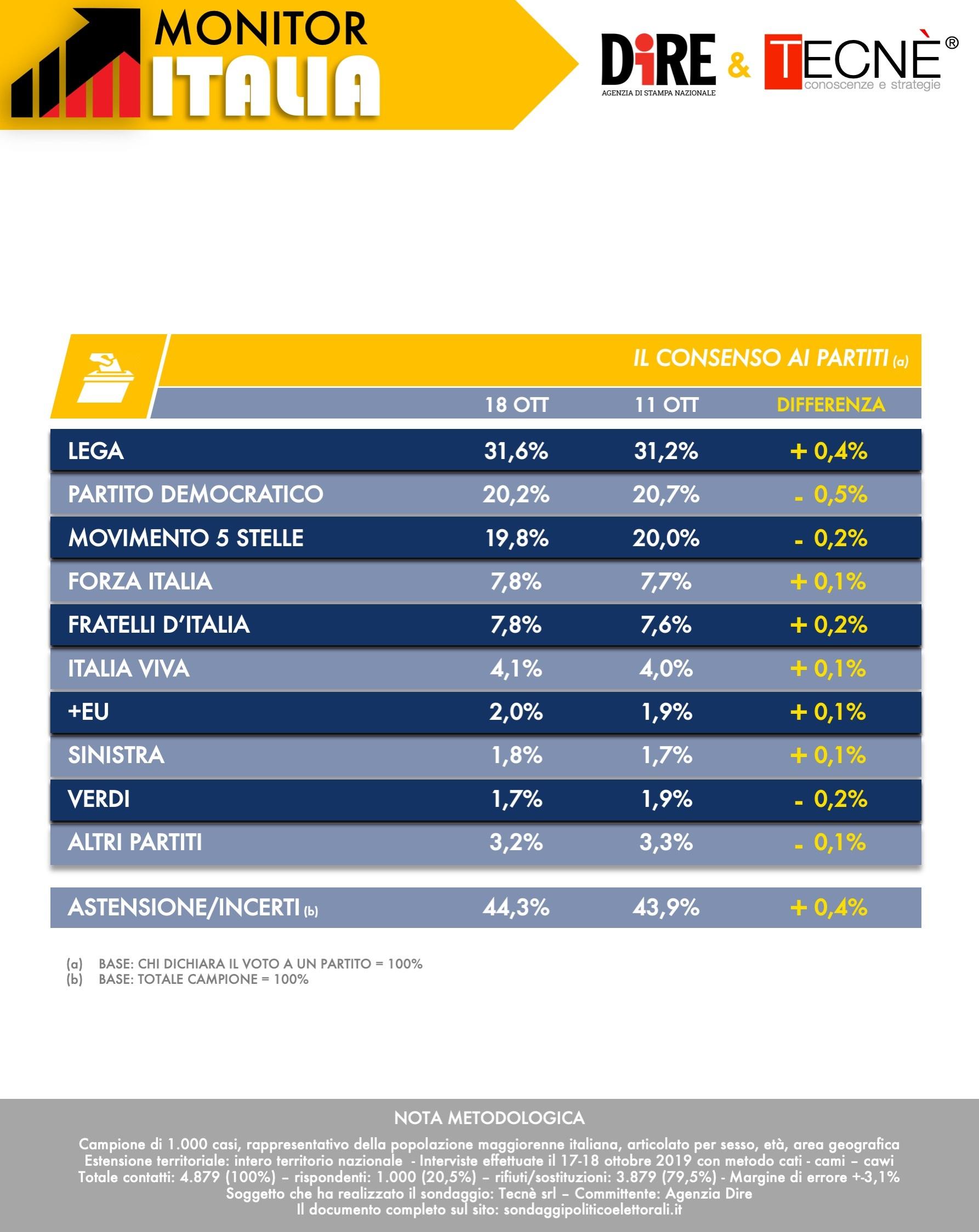 Sondaggi-elettorali-Tecnè-giù-PD-e-M5S