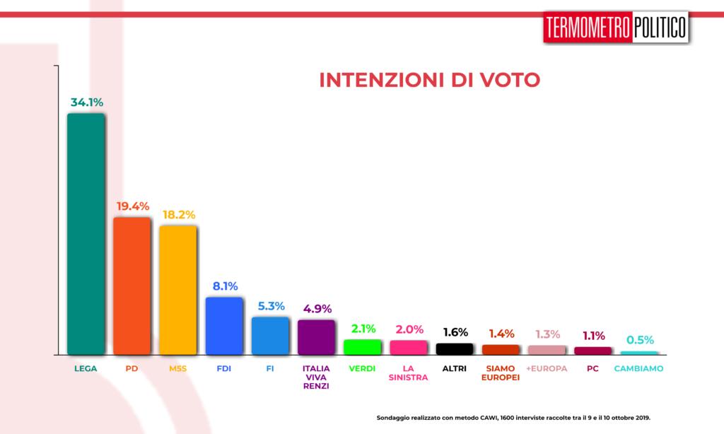 Sondaggio Termometro Politico del 11 ottobre 2019: Lega sempre prima nei sondaggi con il 34% dei consensi. Seguono PD (19%) e M5S (18%). Fuori dal podio e sopra il 4% FDI (8,1%), Forza Italia (5,3) e Italia Viva di Renzi (4,9%)