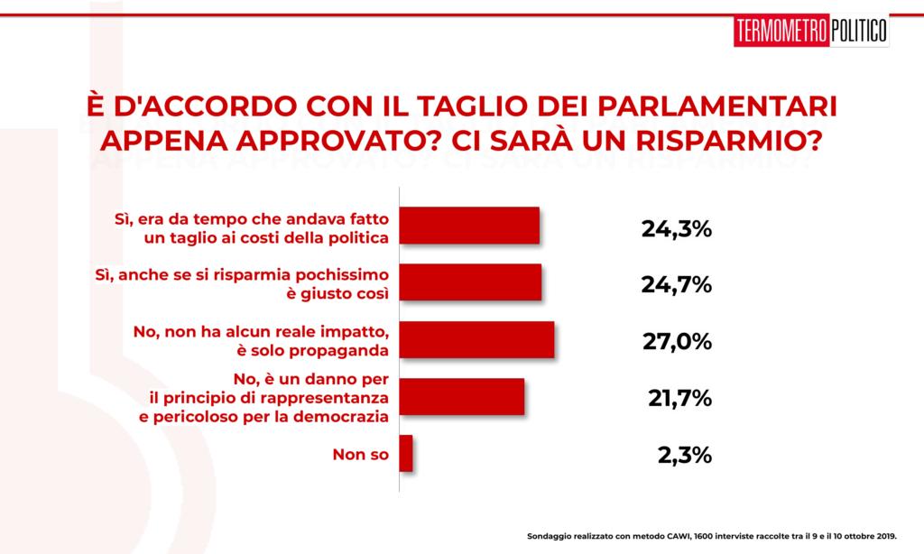 Sondaggi elettorali tp lega sui valori delle europee for Parlamentari italiani numero