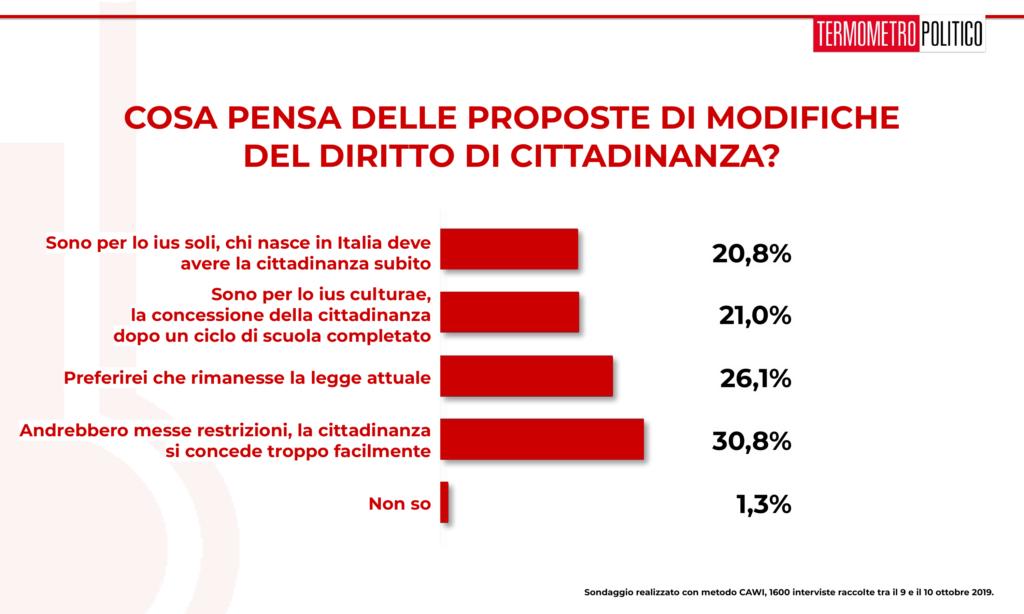 Sondaggio Termometro Politico del 11 ottobre 2019: il 57% degli italiani intervistati ritiene non necessaria una riforma del diritto di cittadinanza in senso più permissivo, e anzi il 30,8% pensa che venga concessa troppo facilmente.