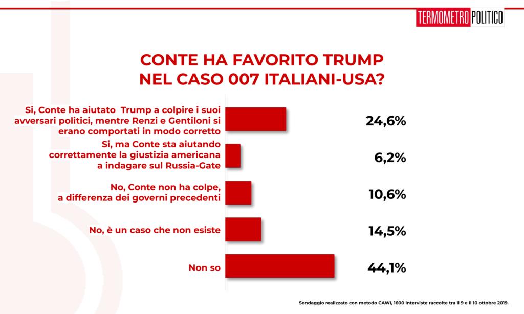 Sondaggio Termometro Politico del 11 ottobre 2019: il 44% degli intervistati non ha un'opinione sulle connessioni fra il premier Conte, i servizi italiani e il presidente USA Trump. Il 31% pensa che Conte abbia favorito Trump, e il 24% pensa che lo abbia fatto per aiutare Trump a colpire i suoi avversari politici