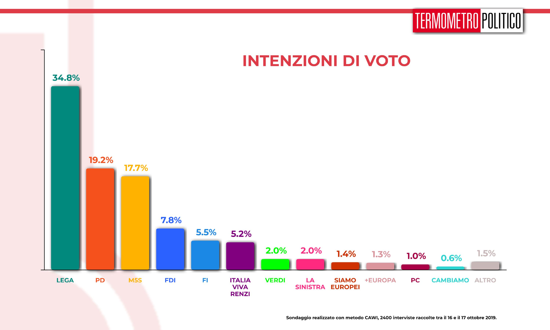 Sondaggi elettorali Termometro Politico del 18 ottobre 2019