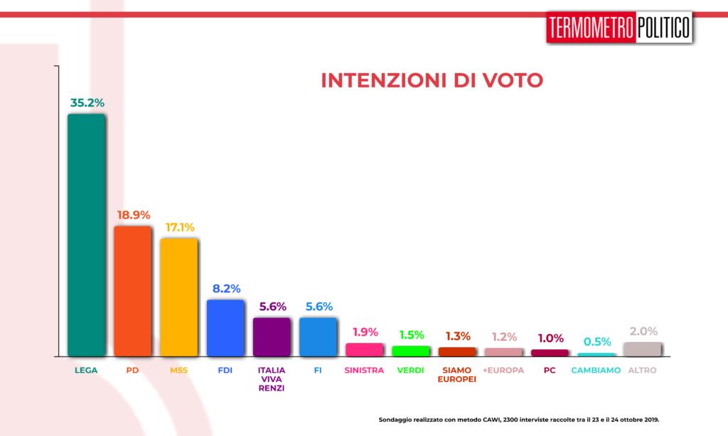 Sondaggi elettoraliTermometro Politico del 25 ottobre 2019