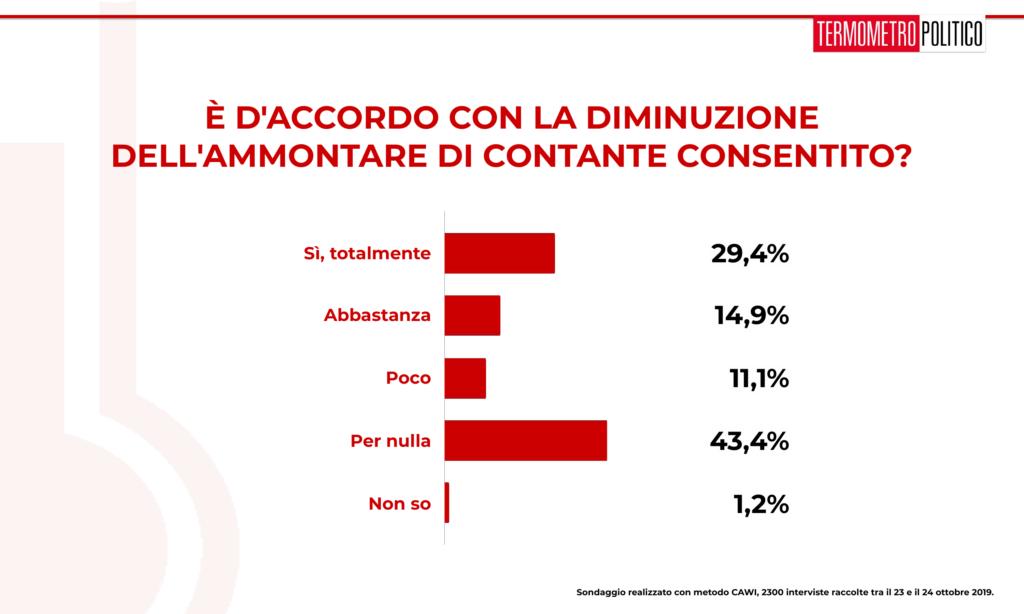 Sondaggi elettorali Termometro Politico del 25 ottobre 2019