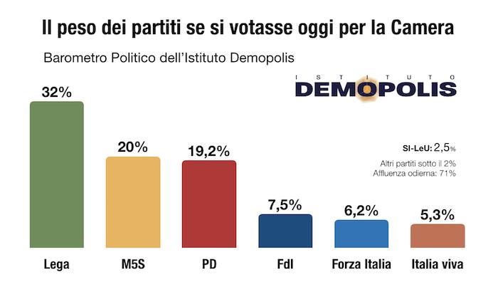 Sondaggi elettorali Demopolis: Lega prima forza, M5S e Pd in
