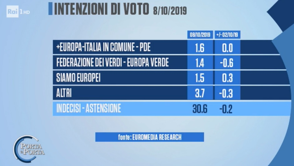 sondaggi elettorali euromedia, altri partiti