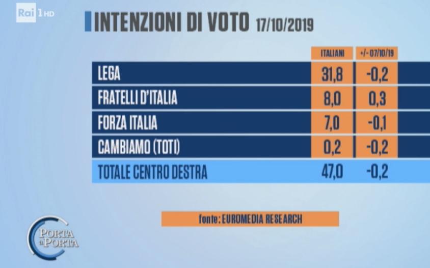 sondaggi elettorali euromedia, centrodestra