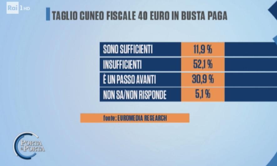 sondaggi elettorali euromedia, cuneo fiscale