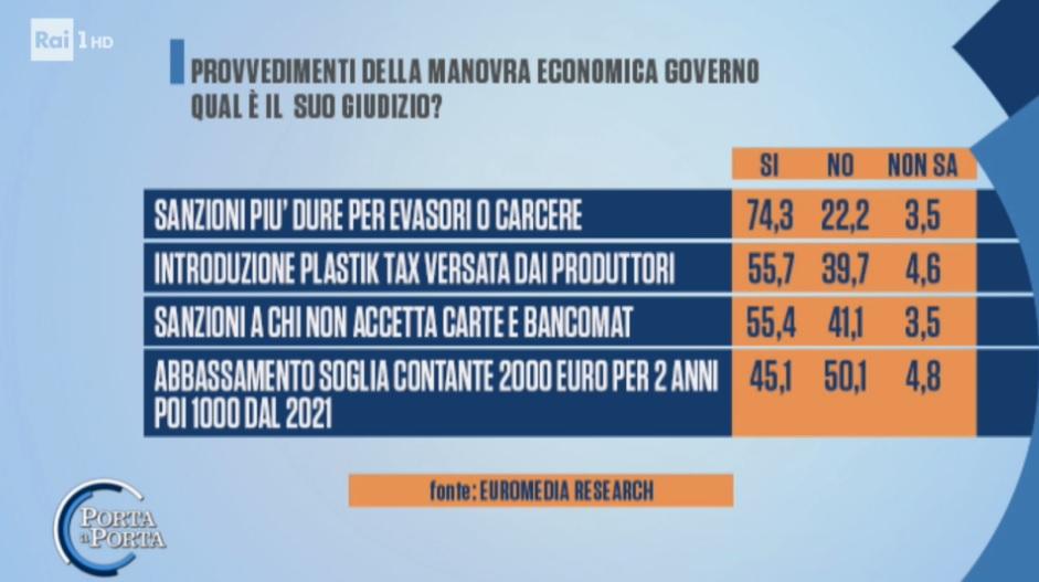 sondaggi elettorali euromedia, evasione fiscale
