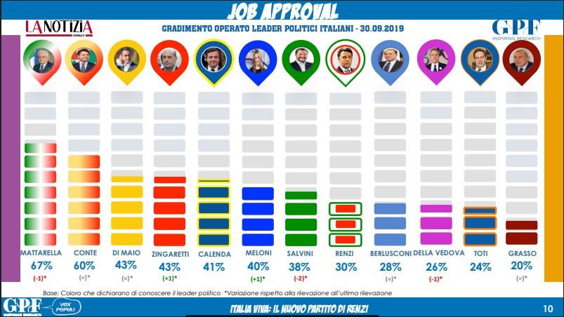 sondaggi elettorali gpf, fiducia
