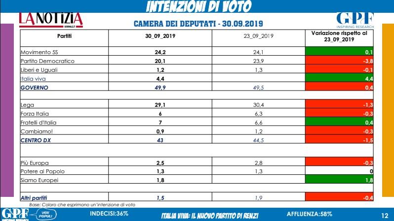 sondaggi elettorali gpf, intenzioni voto